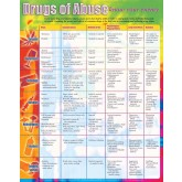 Drugs of Abuse Laminated Poster
